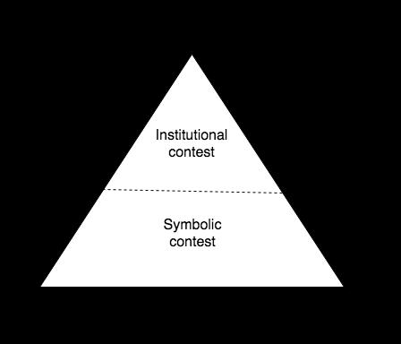 The Hegemony Triangle